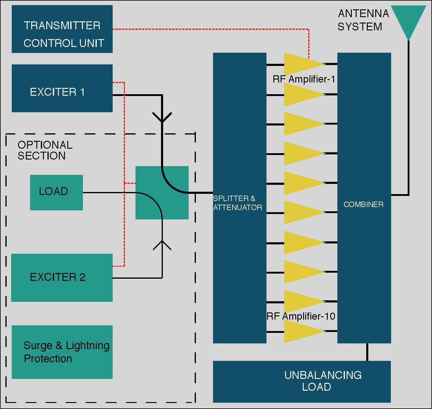 Astonishing Cortex Block Diagram High End Fm Transmitters And Professional Wiring Digital Resources Honesemecshebarightsorg