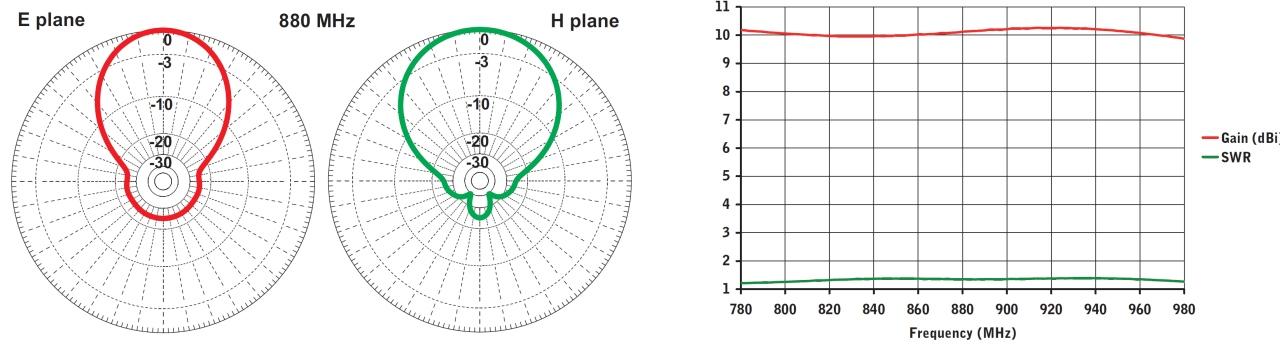 stl antena para radioenlace log 790 960mhz diagram