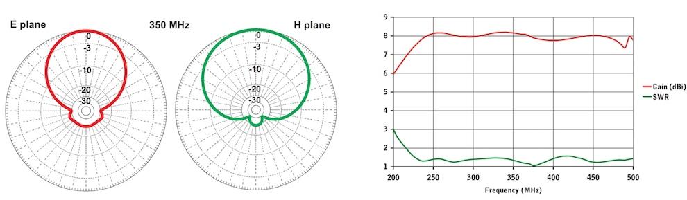 stl antenne pour liaison faisceau log 230 470mhz diagram