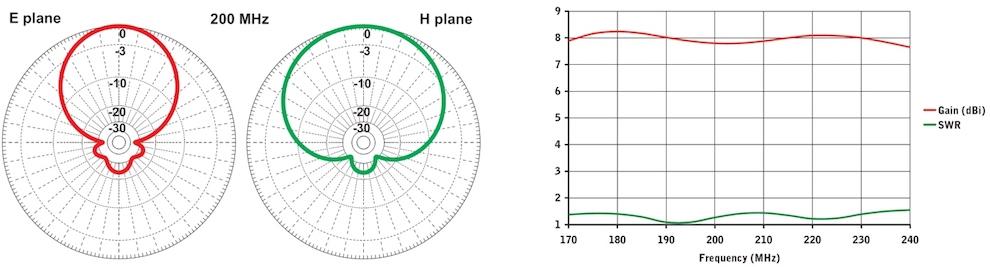 stl antenne pour radio liaison faisceau log 174mhz 240mhz diagram