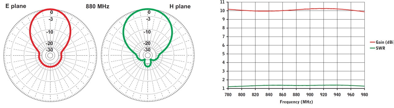 stl entenne pour liaison faisceau log 790 960mhz diagram